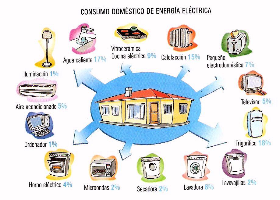 consumo-domestico-energia-electrica