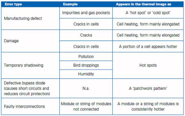 tabla-fallos-termografia-english